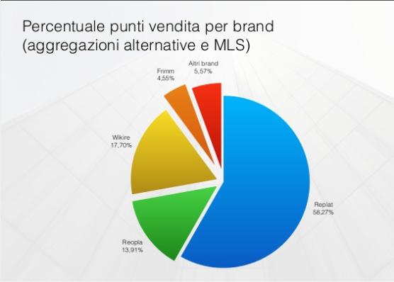 Wikire è tra gli MLS più utilizzati in Italia secondo il report annuale 'Reti e aggregazioni immobiliari'