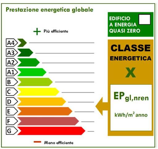 Attestato di Prestazione Energetica (APE): cos'è, come funziona e a cosa serve?